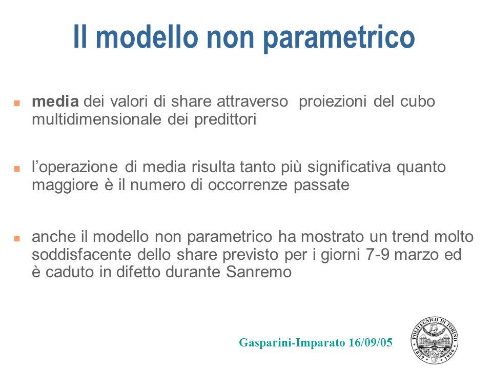 Il modello non parametrico media dei valori di share attraverso proiezioni del cubo multidimensionale dei predittori loperazione di media risulta tant