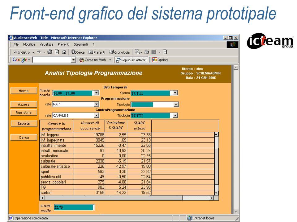 Front-end grafico del sistema prototipale Genere in programmazione Variazione % SHARE Fascia oraria 16.00 – 17..00 SHARE medio 22,75 Numero di occorre