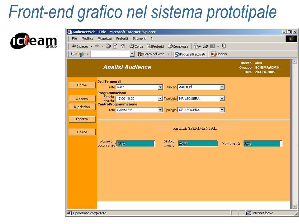 Front-end grafico nel sistema prototipale fascia Fascia oraria Risultati SPERIMENTALI Numero occorrenze SHARE medio Varianza % 25,77 3,83 Esporta 1312