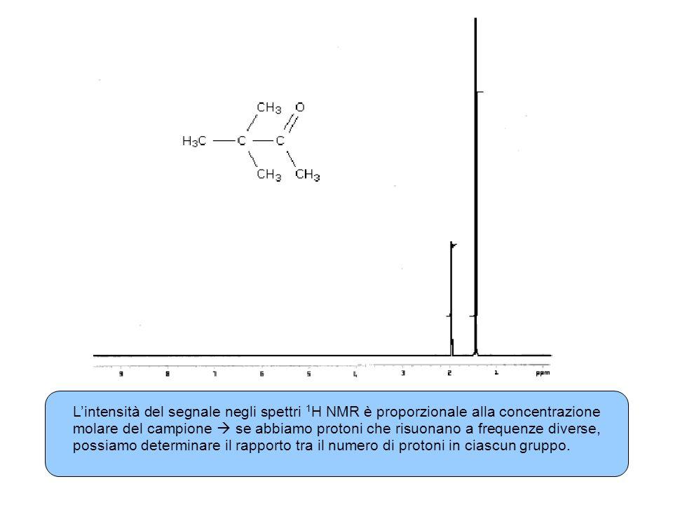 Lintensità del segnale negli spettri 1 H NMR è proporzionale alla concentrazione molare del campione se abbiamo protoni che risuonano a frequenze diverse, possiamo determinare il rapporto tra il numero di protoni in ciascun gruppo.