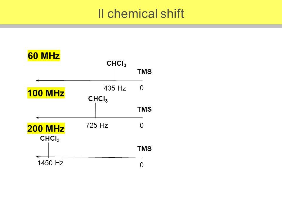 TMS 0 CHCl 3 TMS 0 CHCl 3 TMS 0 CHCl 3 435 Hz 725 Hz 1450 Hz 60 MHz 100 MHz 200 MHz