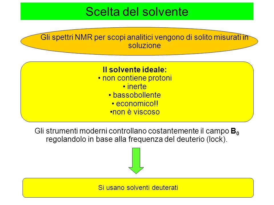 Scelta del solvente Il solvente ideale: non contiene protoni inerte bassobollente economico!.