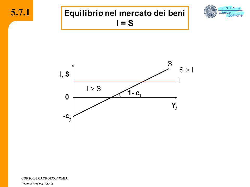 CORSO DI MACROECONOMIA Docente Prof.ssa Bevolo Equilibrio nel mercato dei beni I = S S 0 -c 0 1- c 1 Y d I, I S I > S S > I 5.7.1