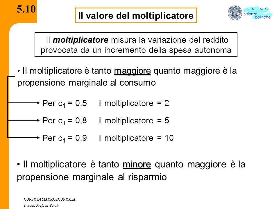 CORSO DI MACROECONOMIA Docente Prof.ssa Bevolo 5.10 Il valore del moltiplicatore moltiplicatore Il moltiplicatore misura la variazione del reddito pro