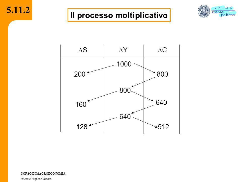 CORSO DI MACROECONOMIA Docente Prof.ssa Bevolo 5.11.2 Il processo moltiplicativo S Y C 1000 800 640 800 640 512 200 160 128