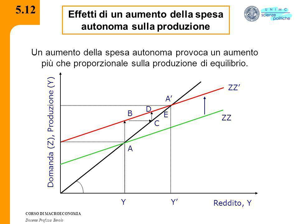 CORSO DI MACROECONOMIA Docente Prof.ssa Bevolo 5.12 Effetti di un aumento della spesa autonoma sulla produzione Un aumento della spesa autonoma provoc
