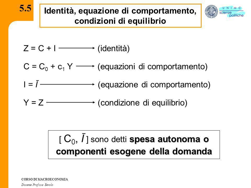 CORSO DI MACROECONOMIA Docente Prof.ssa Bevolo 5.5 Identità, equazione di comportamento, condizioni di equilibrio Z = C + I C = C 0 + c 1 Y I = Ī Y =