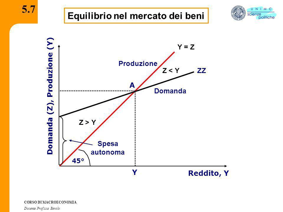 CORSO DI MACROECONOMIA Docente Prof.ssa Bevolo 5.7 Equilibrio nel mercato dei beni Y = Z 45° Reddito, Y Domanda (Z), Produzione (Y) ZZ A Produzione Do