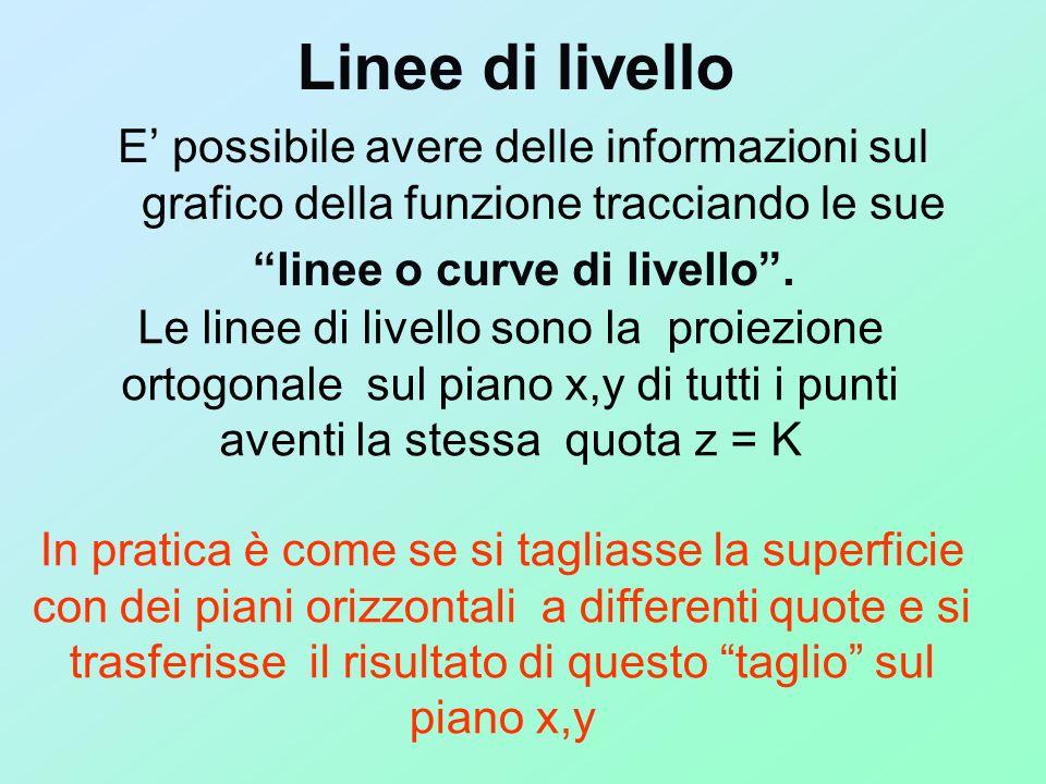 Linee di livello E possibile avere delle informazioni sul grafico della funzione tracciando le sue linee o curve di livello. Le linee di livello sono