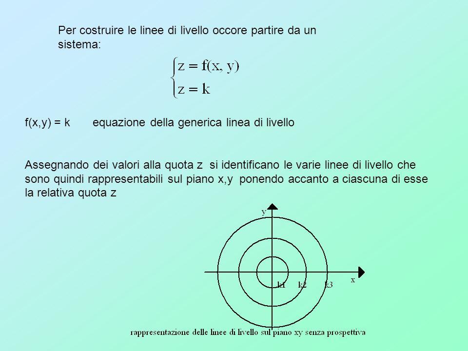 Per costruire le linee di livello occore partire da un sistema: f(x,y) = k equazione della generica linea di livello Assegnando dei valori alla quota