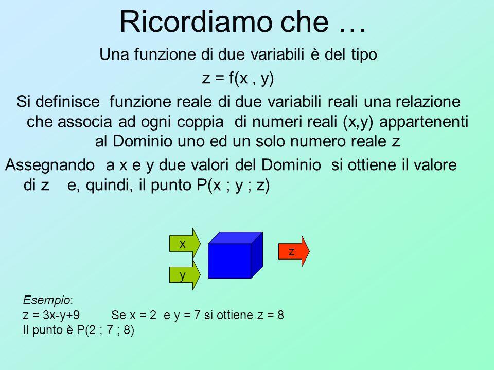 Z = f(x 0,y 0 )+f x (x 0,y 0 )·(x-x 0 ) + f y (x 0,y 0 ) ·(y-y 0 ) In analogia su quanto detto per le funzioni ad una variabile, è possibile scrivere lequazione del piano tangente in un punto P(x 0,y 0,z 0 ) ad una superficie: Dove fx e fy sono le derivate prime parziali della funzione z = f(x,y) calcolate nel punto di tangenza P(x 0,y 0,z 0 ) Il piano tangente può esser utilizzato per approssimare la superficie nellintorno dl punto di tangenza.