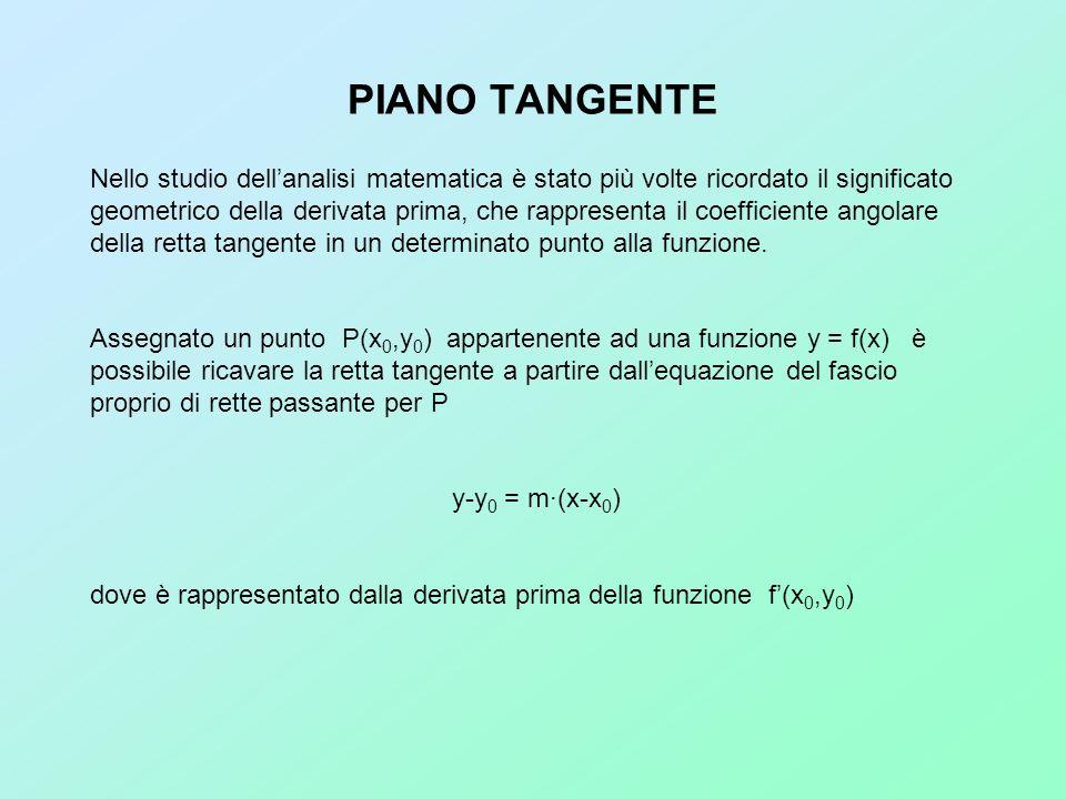PIANO TANGENTE Nello studio dellanalisi matematica è stato più volte ricordato il significato geometrico della derivata prima, che rappresenta il coef