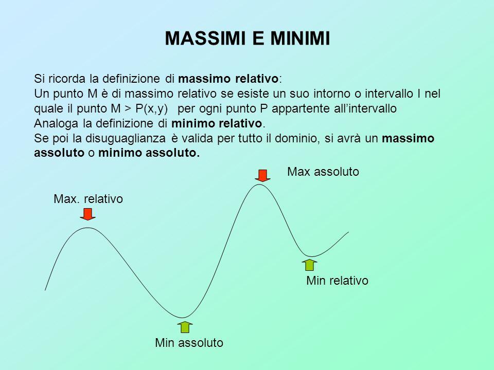 MASSIMI E MINIMI Si ricorda la definizione di massimo relativo: Un punto M è di massimo relativo se esiste un suo intorno o intervallo I nel quale il