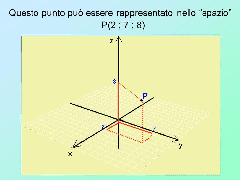 Questo punto può essere rappresentato nello spazio P(2 ; 7 ; 8) 2 7 8 P