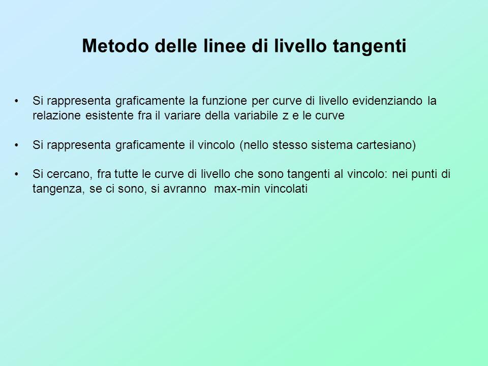 Metodo delle linee di livello tangenti Si rappresenta graficamente la funzione per curve di livello evidenziando la relazione esistente fra il variare