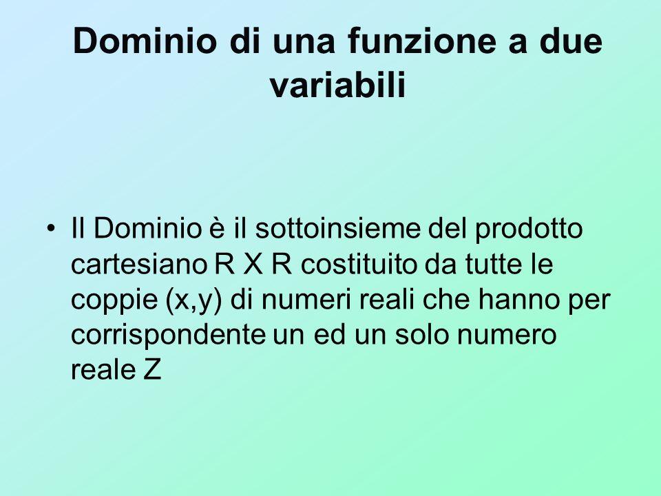 Dominio di una funzione a due variabili Il Dominio è il sottoinsieme del prodotto cartesiano R X R costituito da tutte le coppie (x,y) di numeri reali
