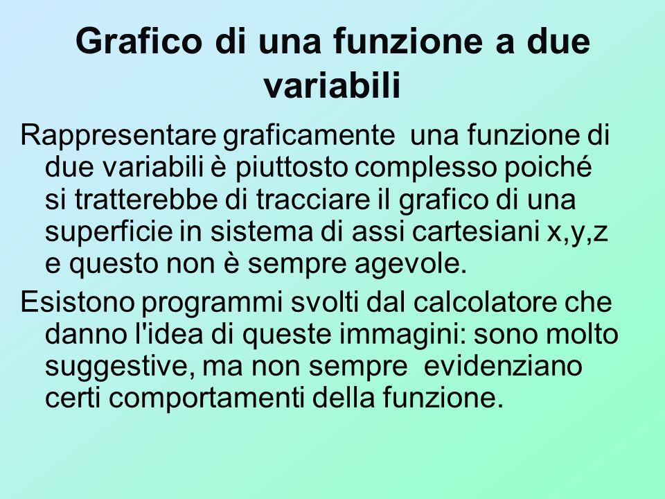 Grafico di una funzione a due variabili Rappresentare graficamente una funzione di due variabili è piuttosto complesso poiché si tratterebbe di tracci