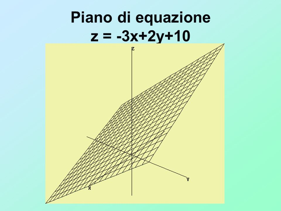 Esempio: determinare gli eventuali massimi e minimi relativi della funzione Z = x² – xy + 2y² + 3x + 2y calcolo delle derivate parziali prime: Z X = 2x – y + 3 Z y = – x + 4y + 2 Le due derivate prime vengono messe a sistema ponendole uguali a zero: Le soluzioni del sistema sono: Abbiamo ottenuto dunque un solo punto critico o stazionario Ora si procede al calcolo delle derivate seconde: Z XX = 2 Z YY = 4 Z XY = Z YX = – 1