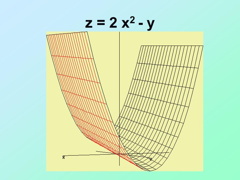 Esempio : z = x 2 y +2x -y 2 Z x = 2x+2 Z y = -1-2y Ovviamente sono valide tutte le regole di derivazione applicate nello studio delle funzioni ad una sola variabile y = f(x)