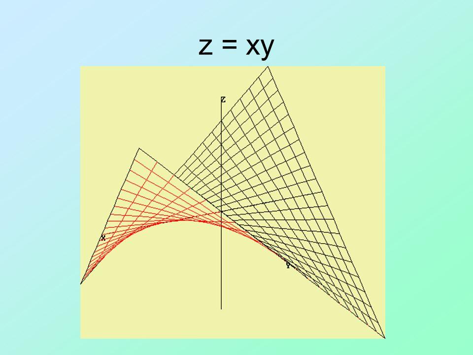 Metodo delle linee di livello Il metodo consiste nel tracciare le linee di livello della funzione z = f(x,y): Una volta tracciate le linee di livello si andrà ad analizzarle per capire se esse degenerano in un punto.