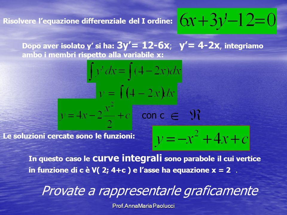 Prof.AnnaMaria Paolucci Risolvere lequazione differenziale del I ordine: Dopo aver isolato y si ha: 3y= 12-6x ; y= 4-2x, integriamo ambo i membri risp
