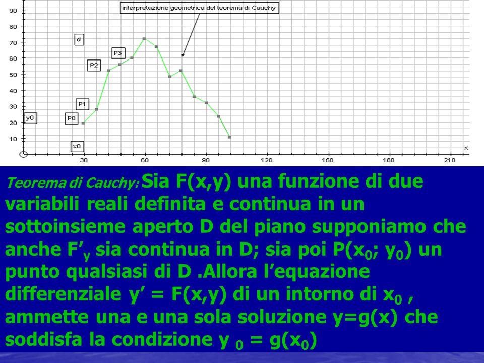 Prof.AnnaMaria Paolucci Teorema di Cauchy : Sia F(x,y) una funzione di due variabili reali definita e continua in un sottoinsieme aperto D del piano s