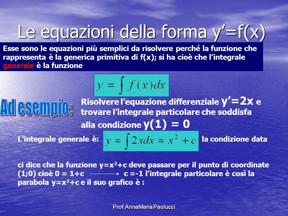 Prof.AnnaMaria Paolucci Le equazioni della forma y=f(x) Esse sono le equazioni più semplici da risolvere perché la funzione che rappresenta è la gener