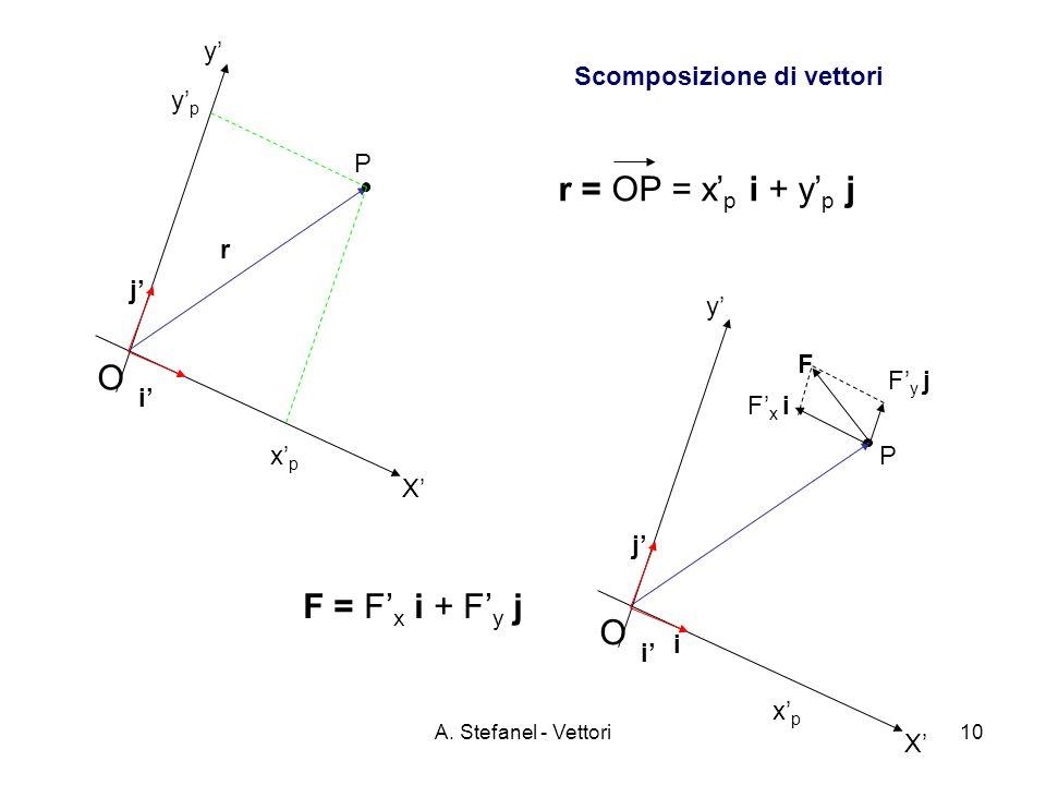 A. Stefanel - Vettori10 y O P Scomposizione di vettori i j X xpxp ypyp i O P F F x i F y j r r = OP = x p i + y p j F = F x i + F y j y i j X xpxp