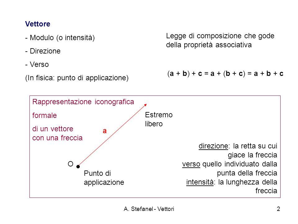 A. Stefanel - Vettori2 Vettore - Modulo (o intensità) - Direzione - Verso (In fisica: punto di applicazione) Legge di composizione che gode della prop