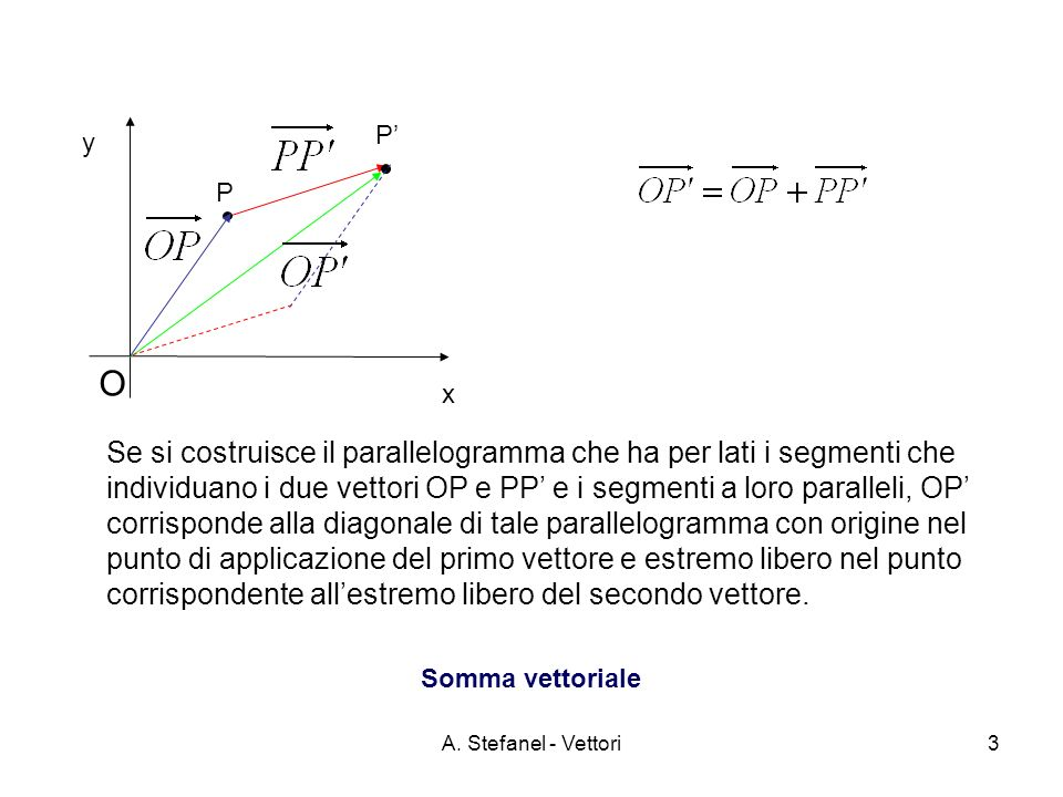 A. Stefanel - Vettori3 x y O Somma vettoriale P P Se si costruisce il parallelogramma che ha per lati i segmenti che individuano i due vettori OP e PP