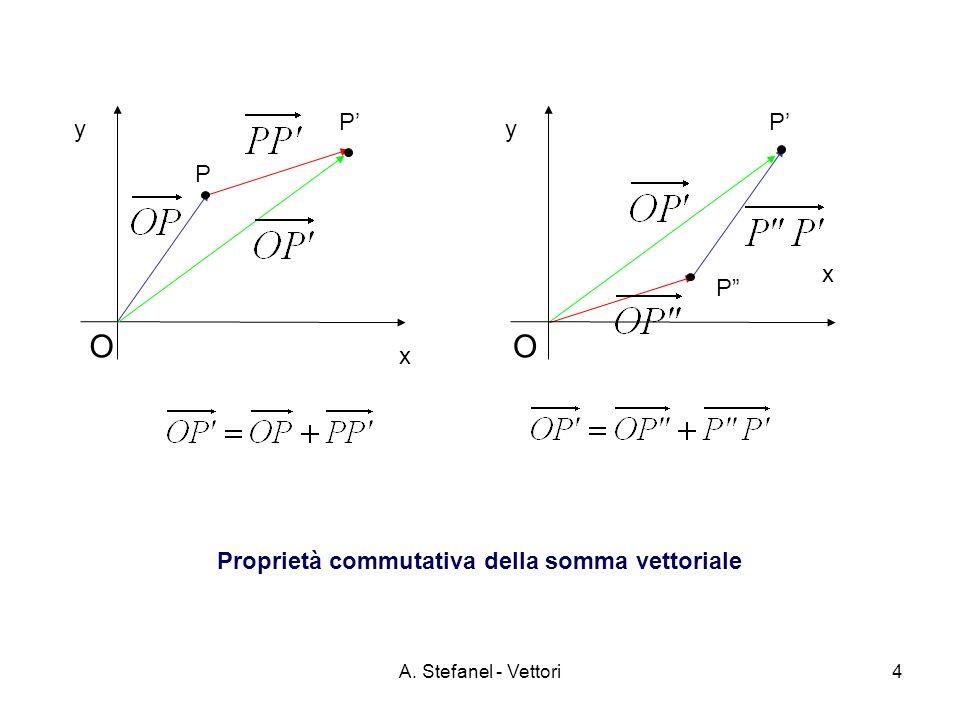 A. Stefanel - Vettori4 x y O x y O Proprietà commutativa della somma vettoriale PP P P