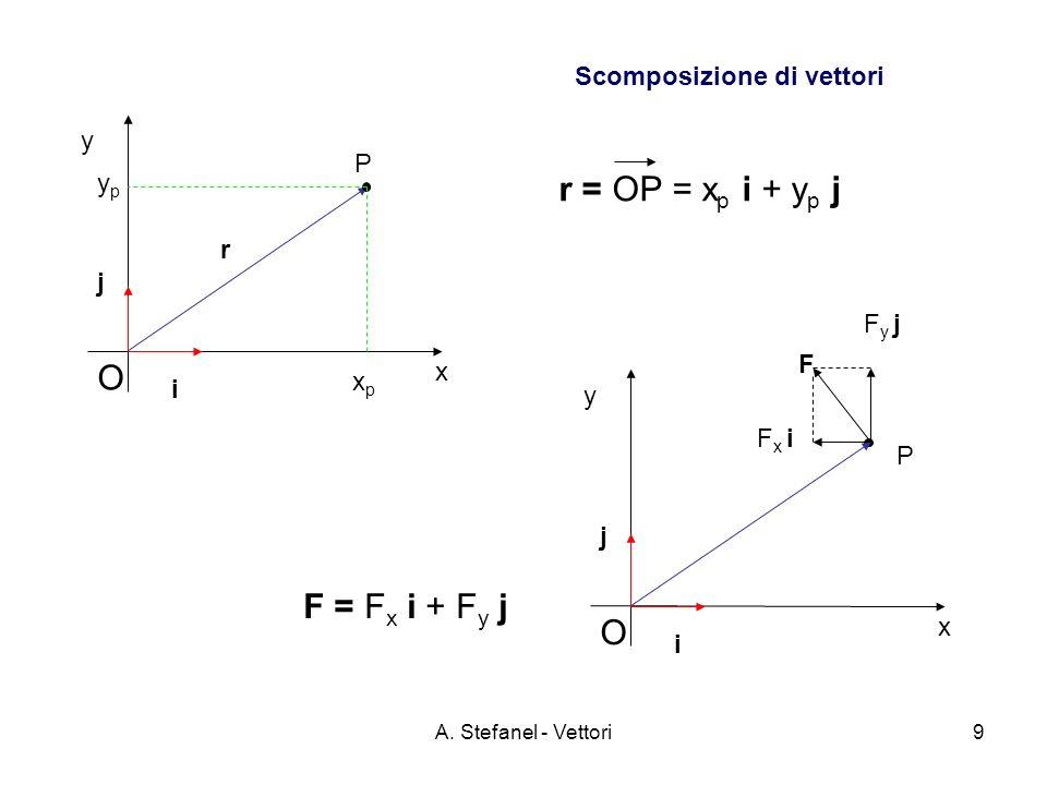 A. Stefanel - Vettori9 y O P i j x xpxp ypyp y i O j x F x i F y j r r = OP = x p i + y p j F = F x i + F y j Scomposizione di vettori P F
