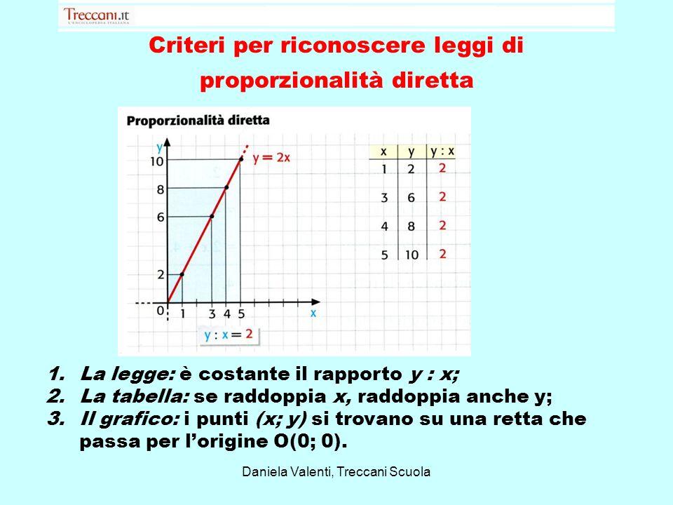 Criteri per riconoscere leggi di proporzionalità diretta 1.La legge: è costante il rapporto y : x; 2.La tabella: se raddoppia x, raddoppia anche y; 3.