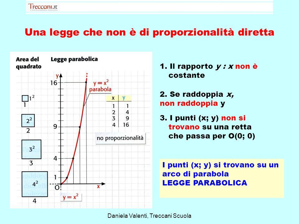 Una legge che non è di proporzionalità diretta Daniela Valenti, Treccani Scuola 1. Il rapporto y : x non è costante 2. Se raddoppia x, non raddoppia y