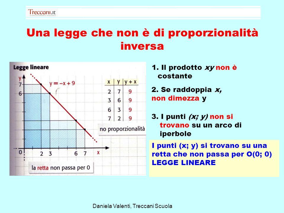 Una legge che non è di proporzionalità inversa Daniela Valenti, Treccani Scuola 1. Il prodotto xy non è costante 2. Se raddoppia x, non dimezza y 3. I
