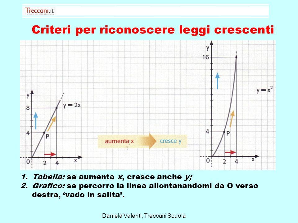 Criteri per riconoscere leggi decrescenti 1.Tabella: se aumenta x, decresce y 2.Grafico: se percorro la linea allontanandomi da O verso destra, vado in discesa.