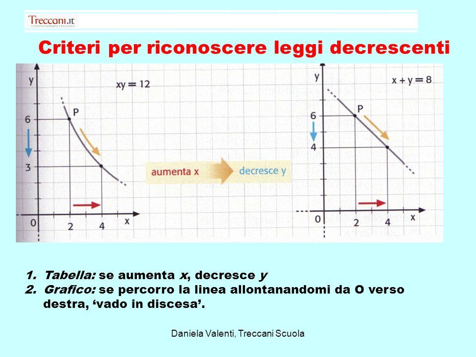 Criteri per riconoscere leggi decrescenti 1.Tabella: se aumenta x, decresce y 2.Grafico: se percorro la linea allontanandomi da O verso destra, vado i