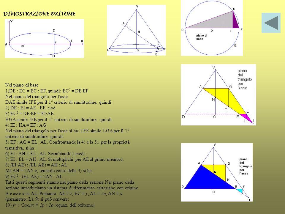 DIMOSTRAZIONE OXITOME Nel piano di base: 1)DE : EC = EC : EF, quindi: EC 2 = DE·EF Nel piano del triangolo per l'asse: DAE simile IFE per il 1° criter