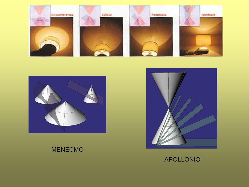 OXITOMEOXITOME (ELLISSE) Se il triangolo per lasse è isoscele e acutangolo, si ottiene l oxitome.