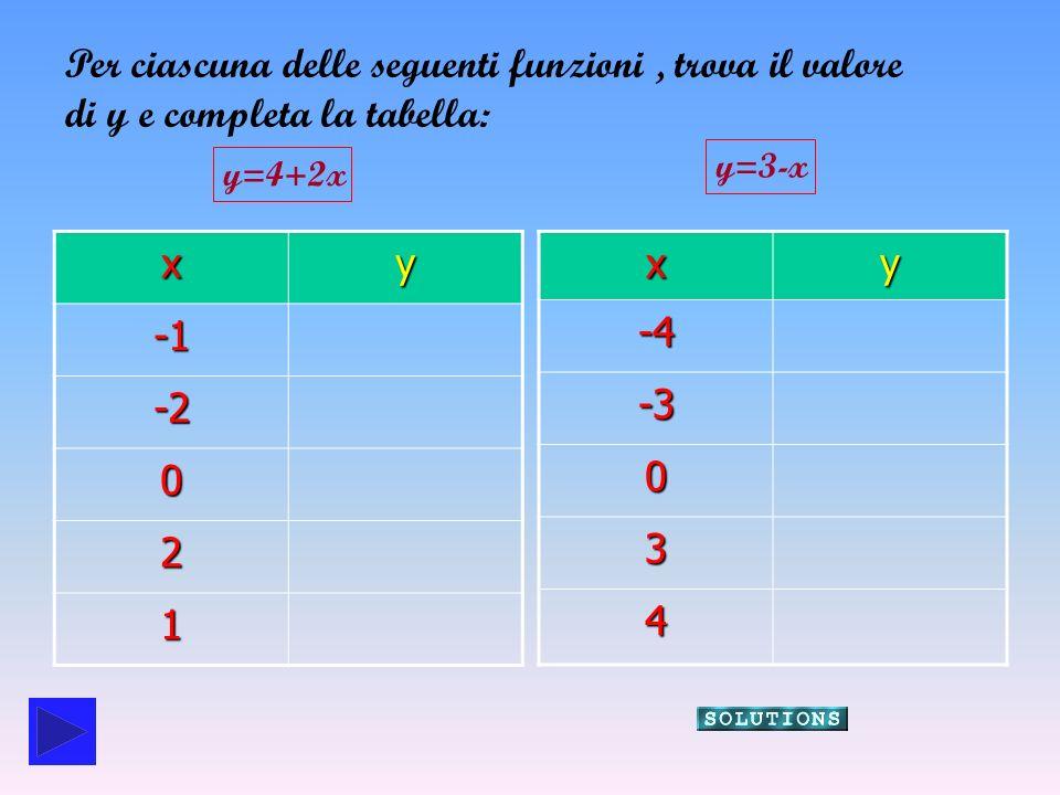 xY 2 -2 0 0 4 2 8 1 6xy-4 7 -3 6 0 3 3 3 0 4 -1 -1 y=4+2xy=3-x Controlla i risultati ottenuti: