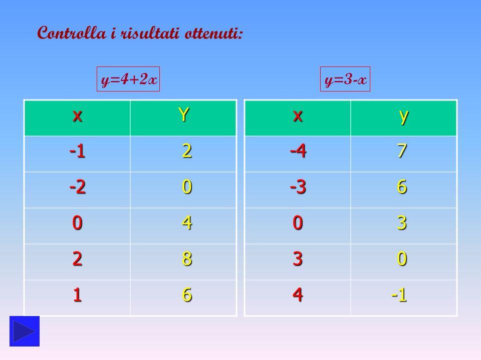 Rappresenta graficamente i punti (x;y) cosi ottenuti.
