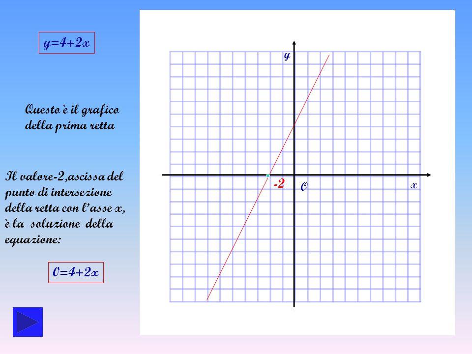 Questo è il grafico della seconda retta y=3-x 3 x y O Il valore 3, ascissa del punto di intersezione della retta con lasse x, è la soluzione della equazione: 0=3-x