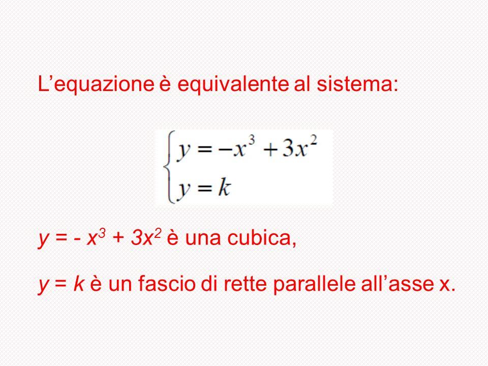 Lequazione è equivalente al sistema: y = - x 3 + 3x 2 è una cubica, y = k è un fascio di rette parallele allasse x.