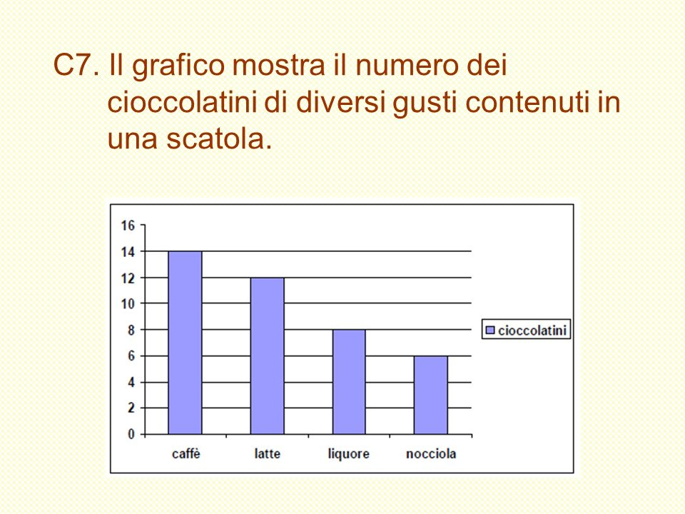 C7. Il grafico mostra il numero dei cioccolatini di diversi gusti contenuti in una scatola.