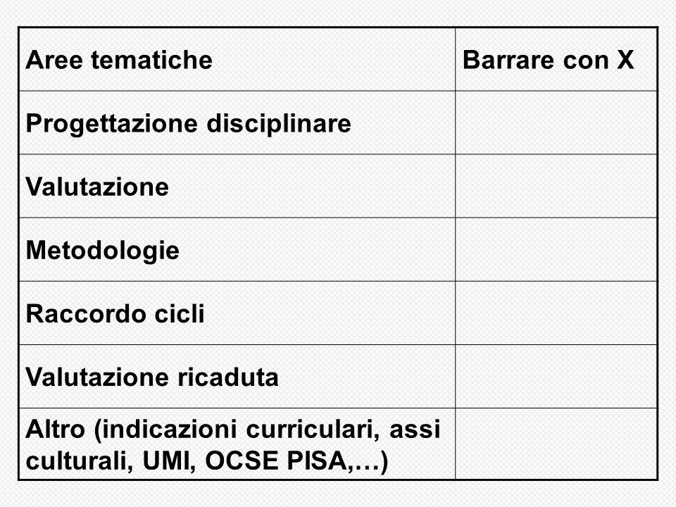 Aree tematicheBarrare con X Progettazione disciplinare Valutazione Metodologie Raccordo cicli Valutazione ricaduta Altro (indicazioni curriculari, ass