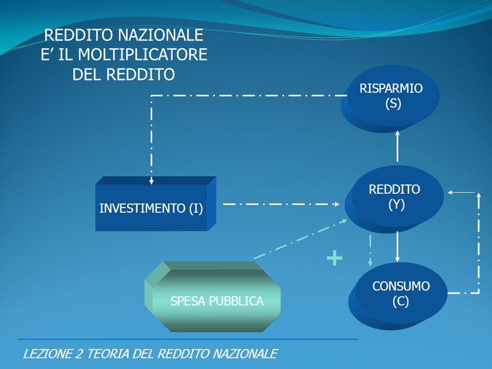 LEZIONE 2 TEORIA DEL REDDITO NAZIONALE REDDITO NAZIONALE E IL MOLTIPLICATORE DEL REDDITO REDDITO (Y) CONSUMO (C) RISPARMIO (S) INVESTIMENTO (I) SPESA