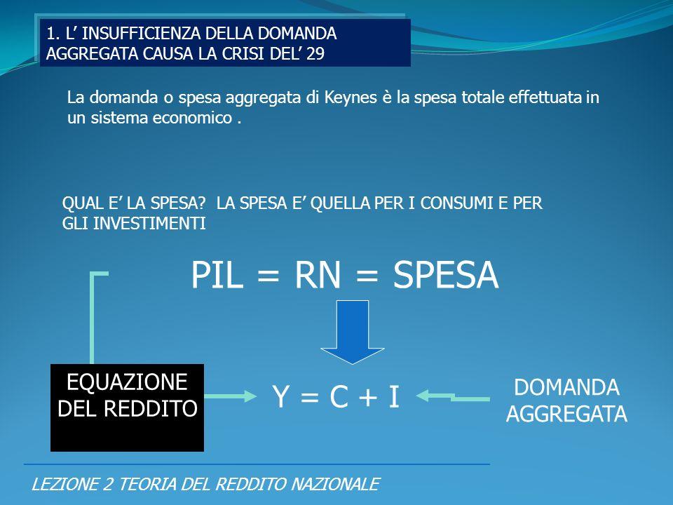 LEZIONE 2 TEORIA DEL REDDITO NAZIONALE La domanda o spesa aggregata di Keynes è la spesa totale effettuata in un sistema economico. QUAL E LA SPESA? L