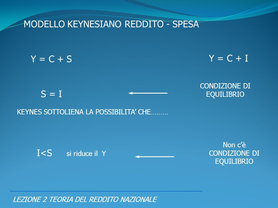 LEZIONE 2 TEORIA DEL REDDITO NAZIONALE MODELLO KEYNESIANO REDDITO - SPESA Y = C + S Y = C + I S = I CONDIZIONE DI EQUILIBRIO I<S si riduce il Y Non cè