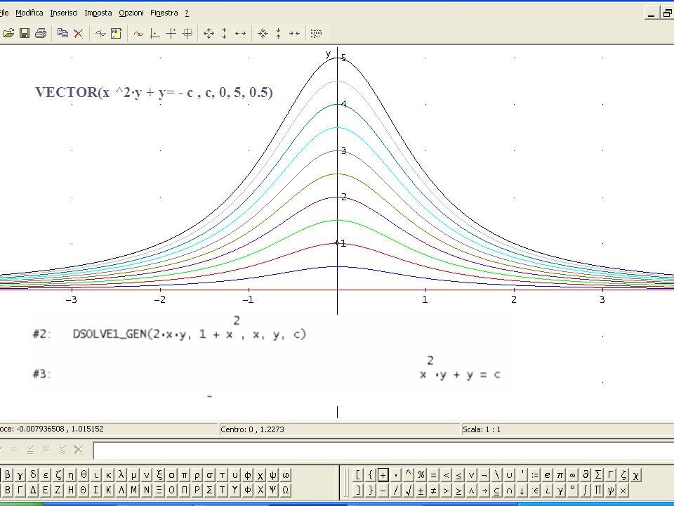 Eq.differenziali con derive 6 - Lamezia Terme 25 /11/ 2006 Marcello Pedone I.I.S.S.S. A. De Pacedi Lecce10 VECTOR(x ^2·y + y= - c, c, 0, 5, 0.5)
