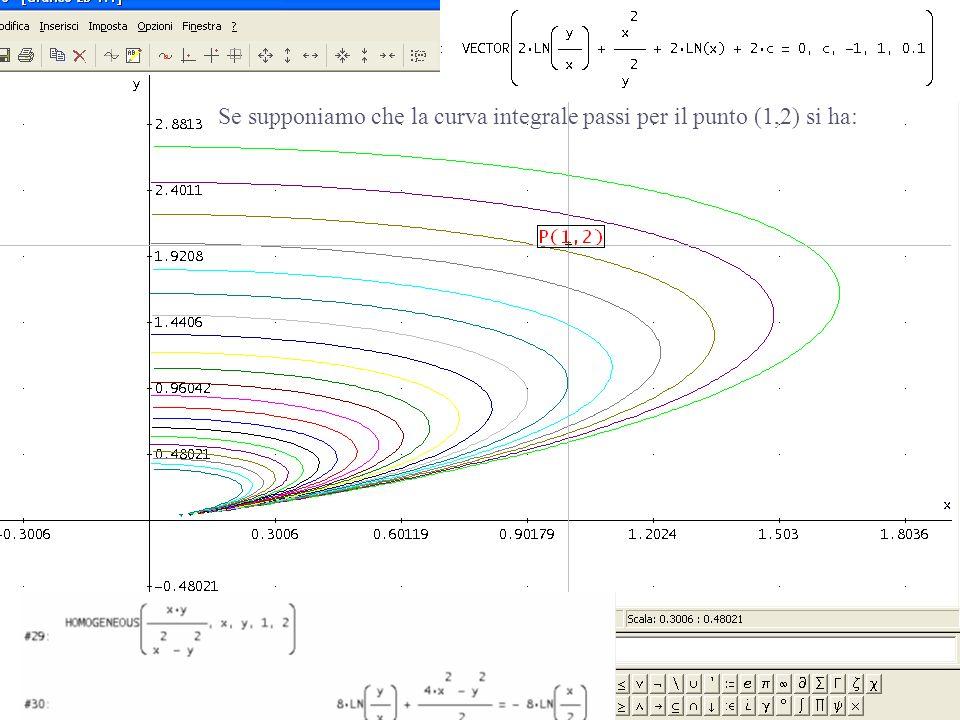 Eq.differenziali con derive 6 - Lamezia Terme 25 /11/ 2006 Marcello Pedone I.I.S.S.S. A. De Pacedi Lecce16 Se supponiamo che la curva integrale passi